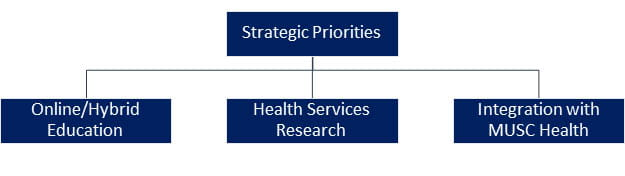 Graphic depicting the College of Health Professions strategic priorities for 2022 with Strategic Priorities at the top with three items branching off below on the same level: Online/Hybrid Education, Health Services Research, and Integration with MUSC Health