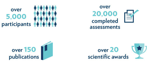 A graphic explaining the Health, Employment and Longevity Project. There are over 5,000 participants, over 20,000 completed assignments, over 150 publications and over 20 scientific awards.